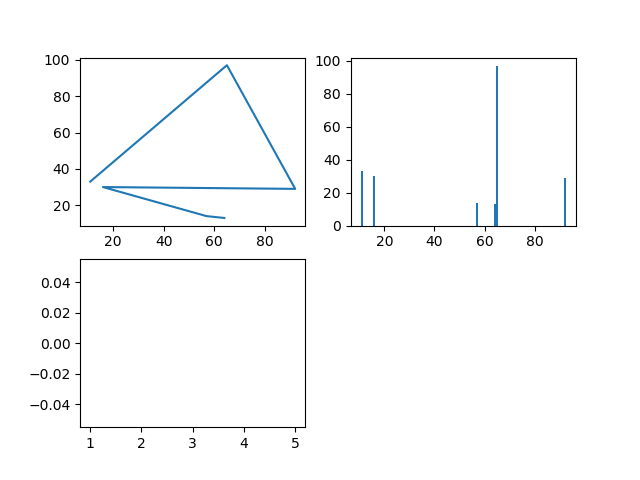 Python: Matplotlib - How to use csv and subplots for